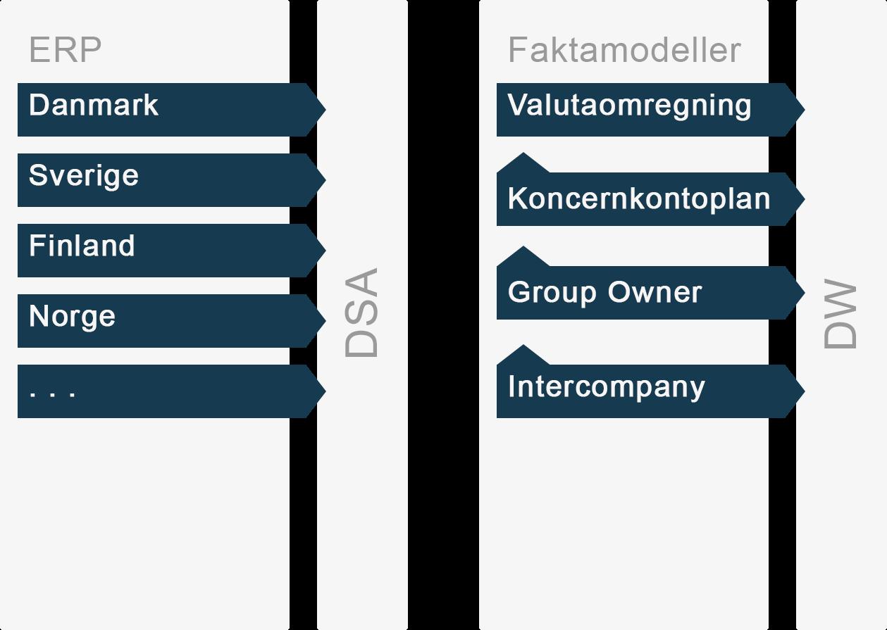 InfoSuites løsning til finansiel konsolidering samler alle koncernens data i ét data warehouse