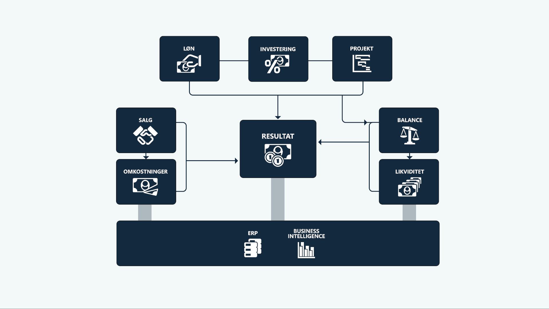 InfoSuite understøtter alle budgetter i en sammenhængende proces